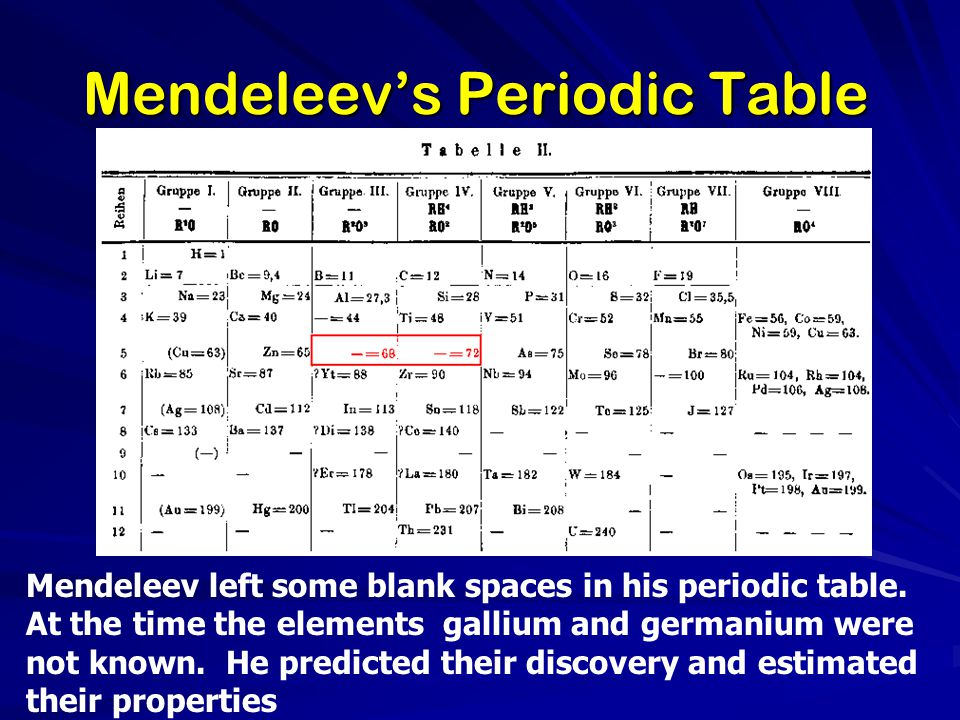 Mendeleev left some blank spaces in his periodic table. At the time the elements gallium and germanium were not known. He predicted their discovery an