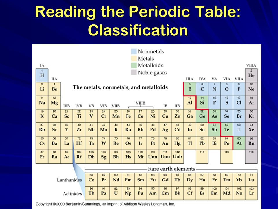 Reading the Periodic Table: Classification Nonmetals, Metals, Metalloids, Noble gases