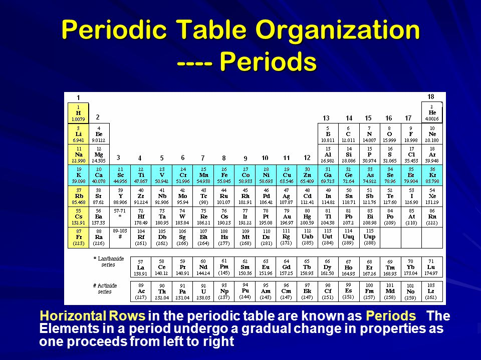 Periodic Table Organization ---- Periods Horizontal Rows in the periodic table are known as Periods The Elements in a period undergo a gradual change