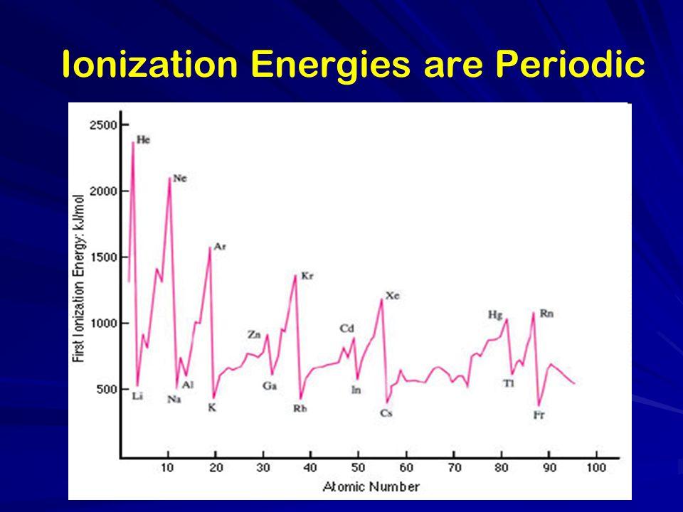 Ionization Energies are Periodic