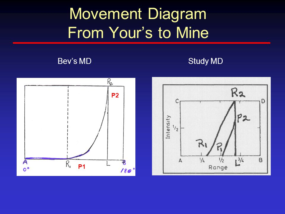 Movement Diagram From Your's to Mine P1 P2 Bev's MDStudy MD