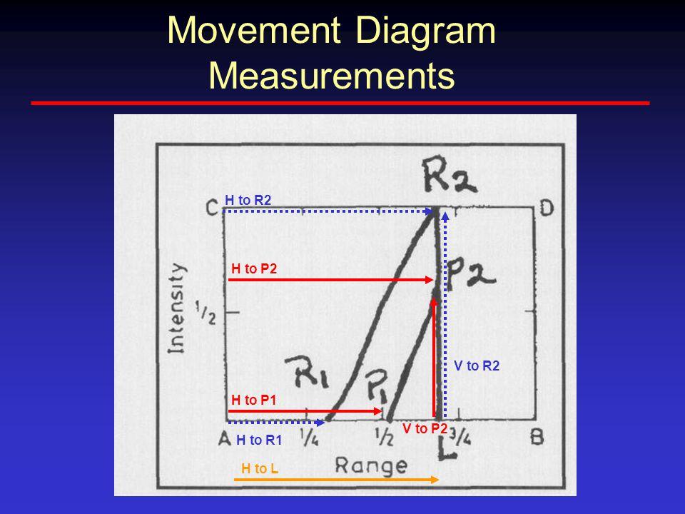 H to P1 H to P2 V to P2 H to R1 H to R2 V to R2 Movement Diagram Measurements H to L