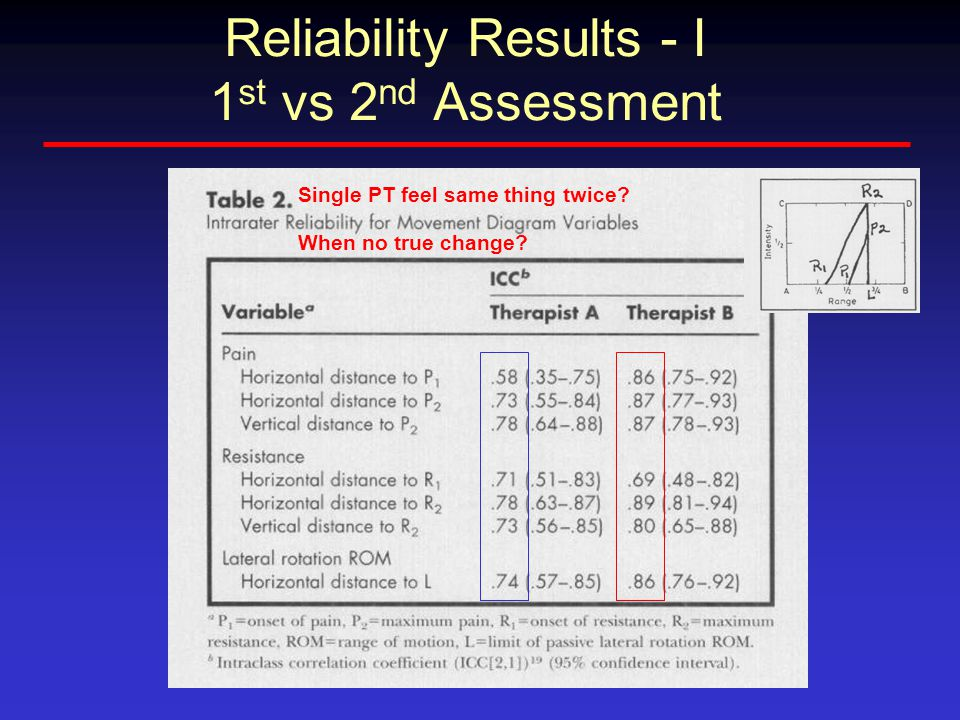 Reliability Results - I 1 st vs 2 nd Assessment Single PT feel same thing twice.