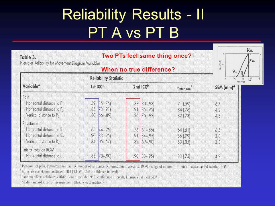 Reliability Results - II PT A vs PT B Two PTs feel same thing once? When no true difference?