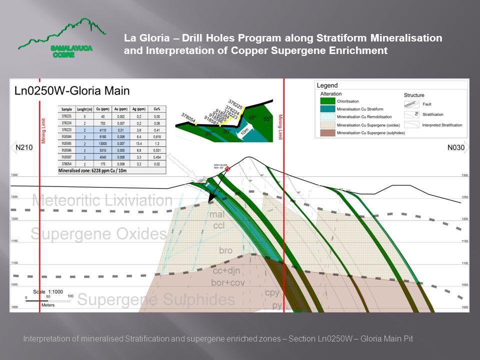 La Gloria – Drill Holes Program along Stratiform Mineralisation and Interpretation of Copper Supergene Enrichment Interpretation of mineralised Strati