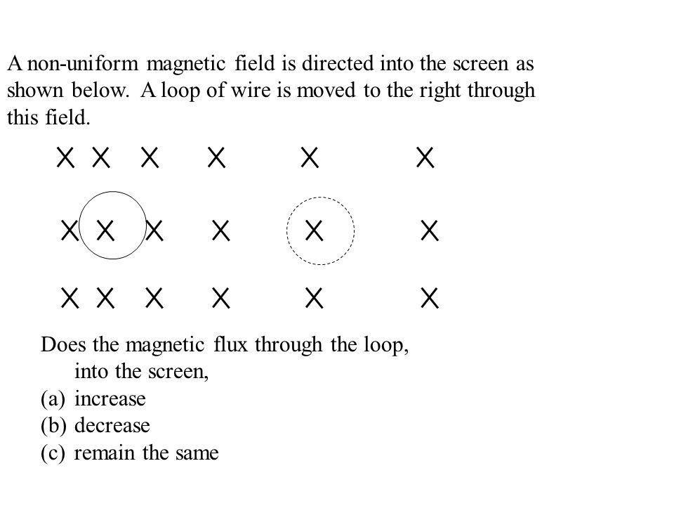A non-uniform magnetic field is directed into the screen as shown below. A loop of wire is moved to the right through this field. Does the magnetic fl