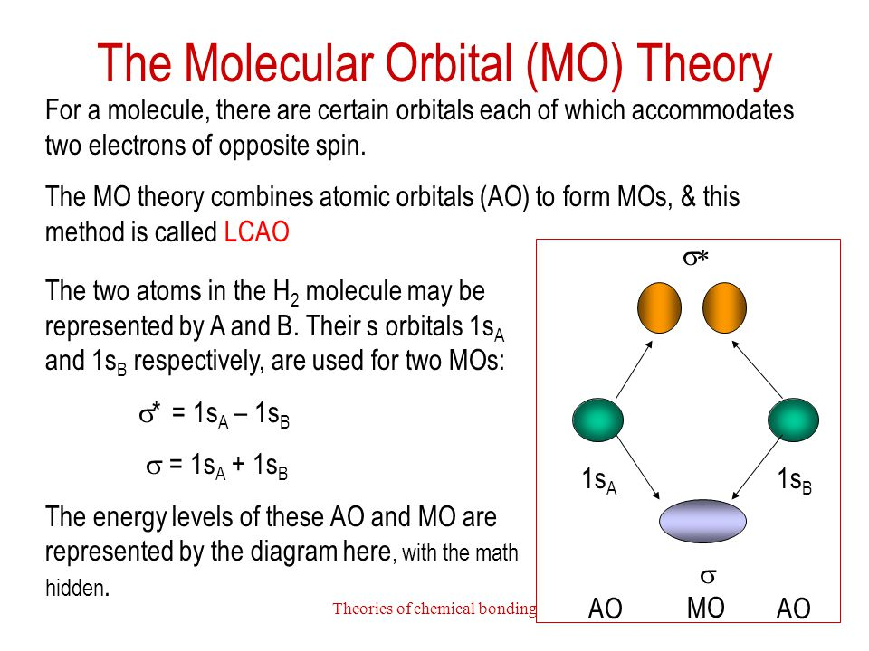 Theories of chemical bonding21 The Molecular Orbital (MO) Theory The two atoms in the H 2 molecule may be represented by A and B. Their s orbitals 1s