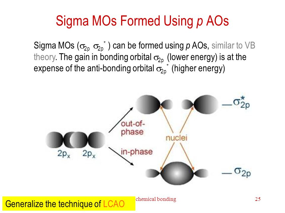 Theories of chemical bonding25 Sigma MOs Formed Using p AOs Sigma MOs (  2p  2p * ) can be formed using p AOs, similar to VB theory. The gain in bo