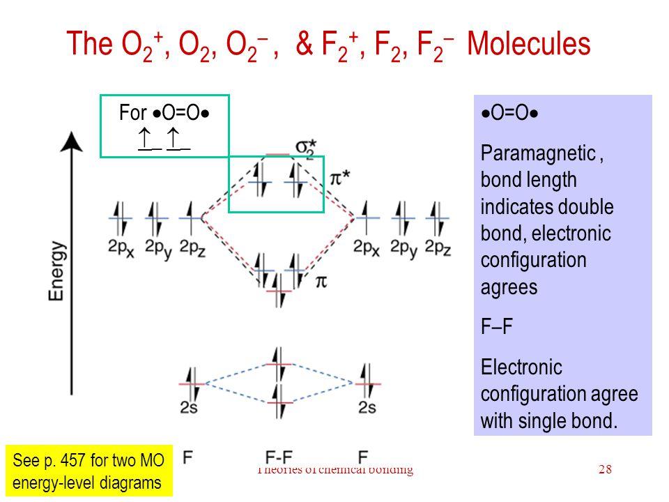 Theories of chemical bonding28 The O 2 +, O 2, O 2 –, & F 2 +, F 2, F 2 – Molecules  O=O  Paramagnetic, bond length indicates double bond, electronic configuration agrees F–F Electronic configuration agree with single bond.