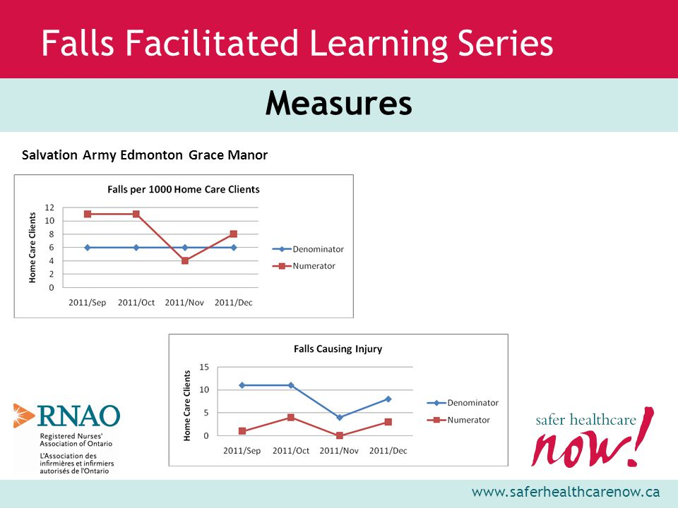 www.saferhealthcarenow.ca Falls Facilitated Learning Series Measures Salvation Army Edmonton Grace Manor