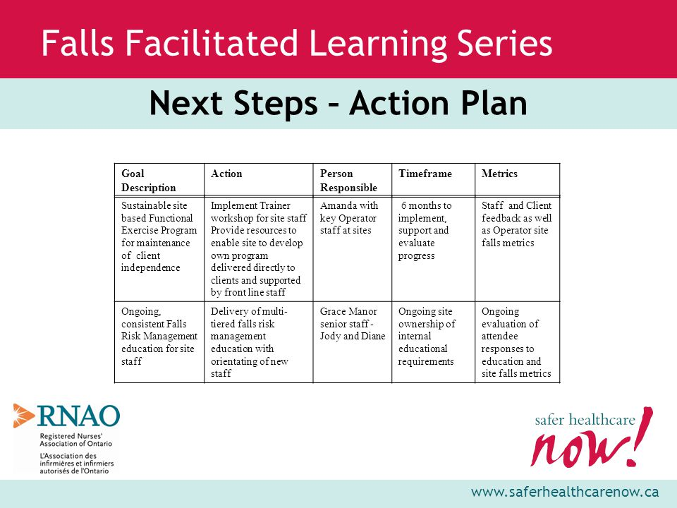 www.saferhealthcarenow.ca Falls Facilitated Learning Series Next Steps – Action Plan Goal Description ActionPerson Responsible TimeframeMetrics Sustainable site based Functional Exercise Program for maintenance of client independence Implement Trainer workshop for site staff Provide resources to enable site to develop own program delivered directly to clients and supported by front line staff Amanda with key Operator staff at sites 6 months to implement, support and evaluate progress Staff and Client feedback as well as Operator site falls metrics Ongoing, consistent Falls Risk Management education for site staff Delivery of multi- tiered falls risk management education with orientating of new staff Grace Manor senior staff - Jody and Diane Ongoing site ownership of internal educational requirements Ongoing evaluation of attendee responses to education and site falls metrics