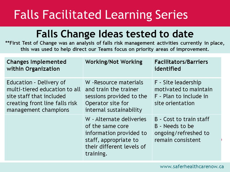www.saferhealthcarenow.ca Falls Facilitated Learning Series Falls Change Ideas tested to date **First Test of Change was an analysis of falls risk management activities currently in place, this was used to help direct our Teams focus on priority areas of improvement.
