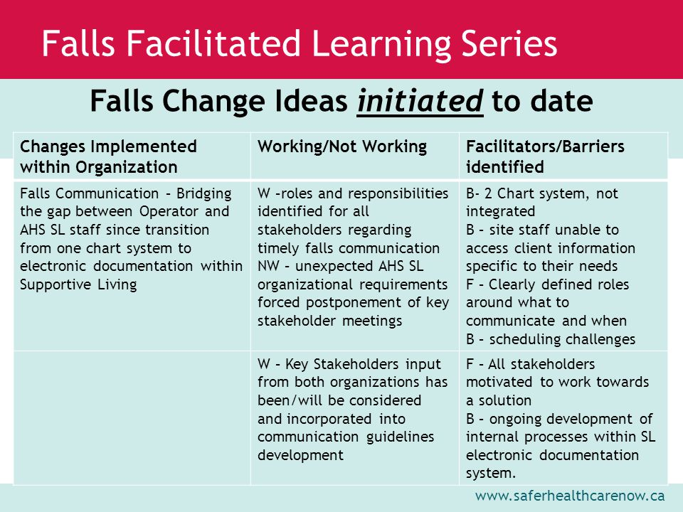 www.saferhealthcarenow.ca Falls Facilitated Learning Series Falls Change Ideas initiated to date Changes Implemented within Organization Working/Not WorkingFacilitators/Barriers identified Falls Communication – Bridging the gap between Operator and AHS SL staff since transition from one chart system to electronic documentation within Supportive Living W –roles and responsibilities identified for all stakeholders regarding timely falls communication NW – unexpected AHS SL organizational requirements forced postponement of key stakeholder meetings B- 2 Chart system, not integrated B – site staff unable to access client information specific to their needs F – Clearly defined roles around what to communicate and when B – scheduling challenges W – Key Stakeholders input from both organizations has been/will be considered and incorporated into communication guidelines development F – All stakeholders motivated to work towards a solution B – ongoing development of internal processes within SL electronic documentation system.