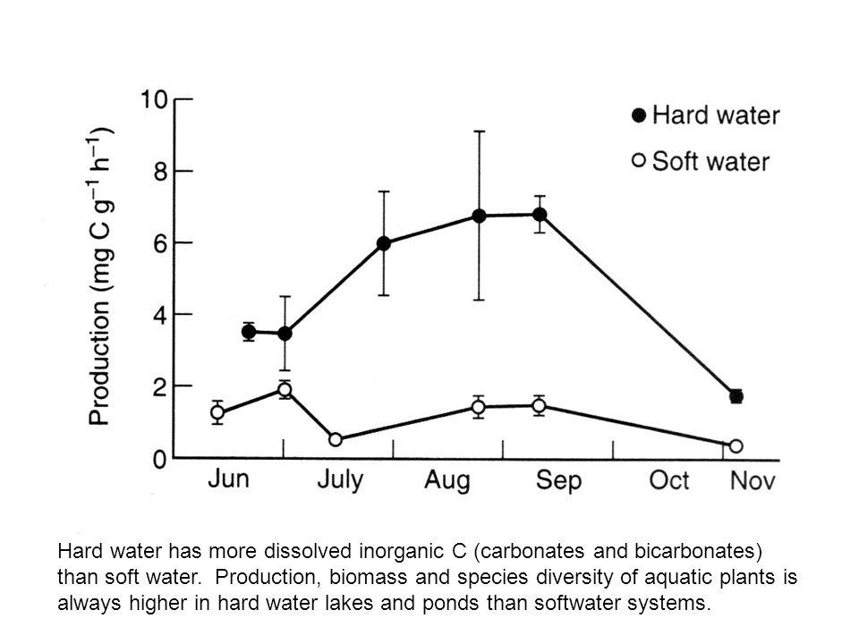Hard water has more dissolved inorganic C (carbonates and bicarbonates) than soft water.