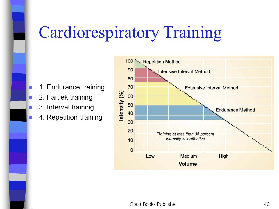 Sport Books Publisher40 Cardiorespiratory Training 1. Endurance training 2. Fartlek training 3. Interval training 4. Repetition training