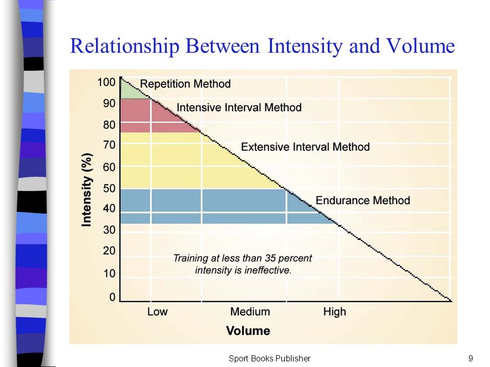 Sport Books Publisher9 Relationship Between Intensity and Volume