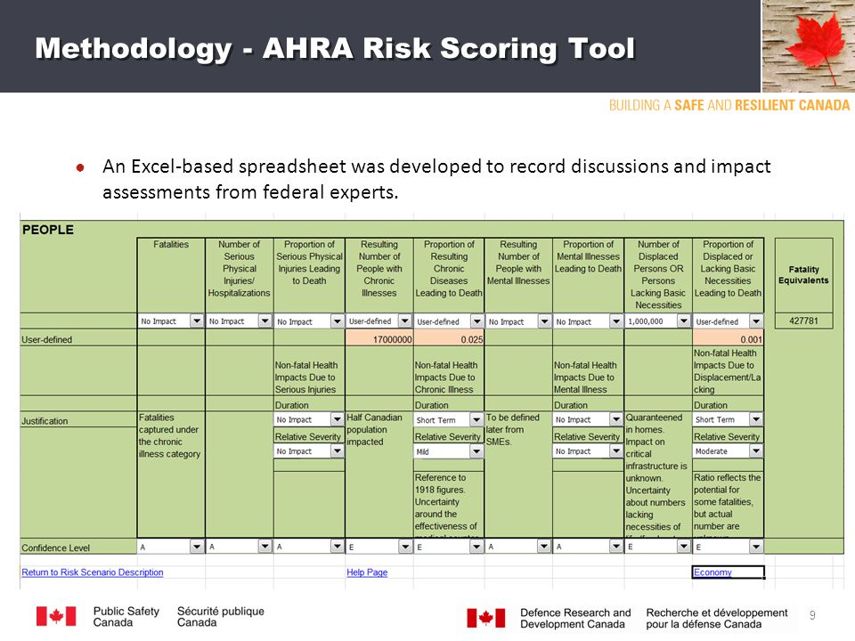 Methodology - AHRA Risk Scoring Tool ● An Excel-based spreadsheet was developed to record discussions and impact assessments from federal experts.