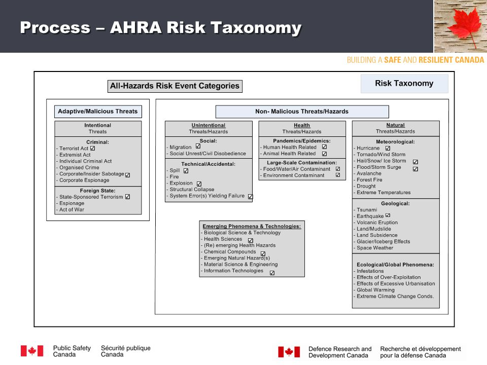 CLASSIFICATION Process – AHRA Risk Taxonomy 5
