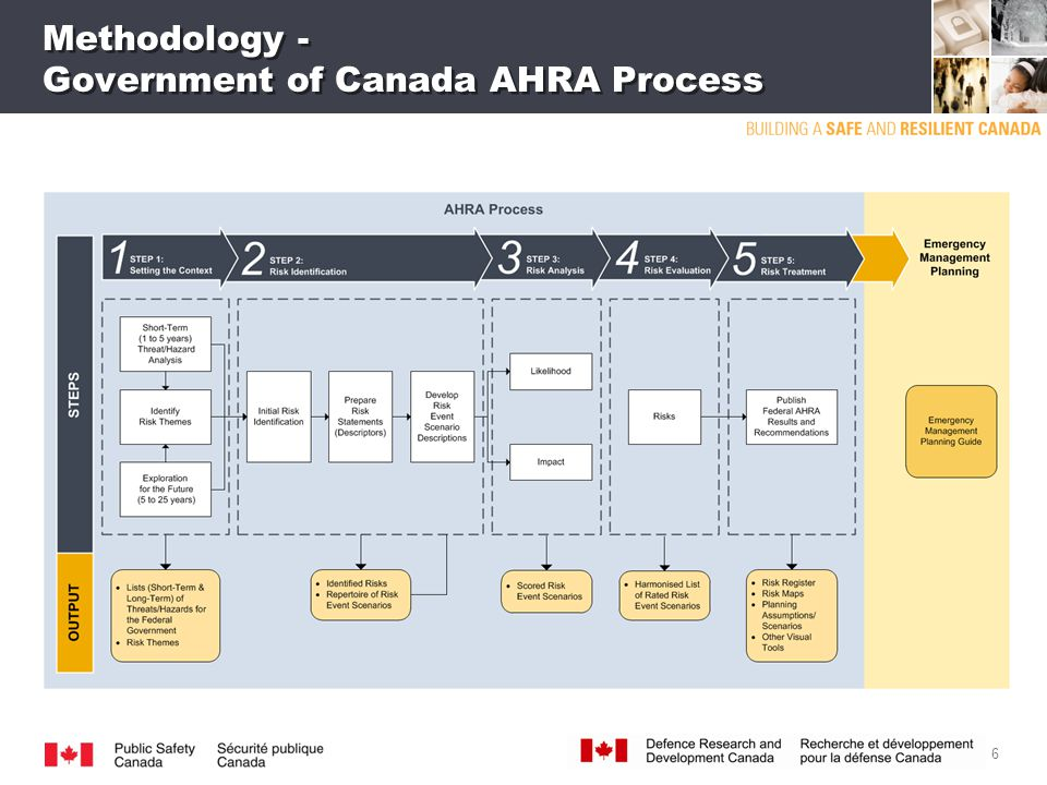 6 Methodology - Government of Canada AHRA Process
