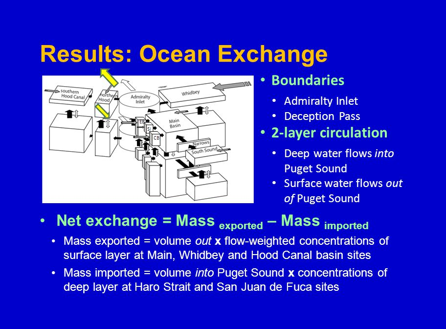 Results: Ocean Exchange Net exchange = Mass exported – Mass imported Mass exported = volume out x flow-weighted concentrations of surface layer at Main, Whidbey and Hood Canal basin sites Mass imported = volume into Puget Sound x concentrations of deep layer at Haro Strait and San Juan de Fuca sites Boundaries Admiralty Inlet Deception Pass 2-layer circulation Deep water flows into Puget Sound Surface water flows out of Puget Sound