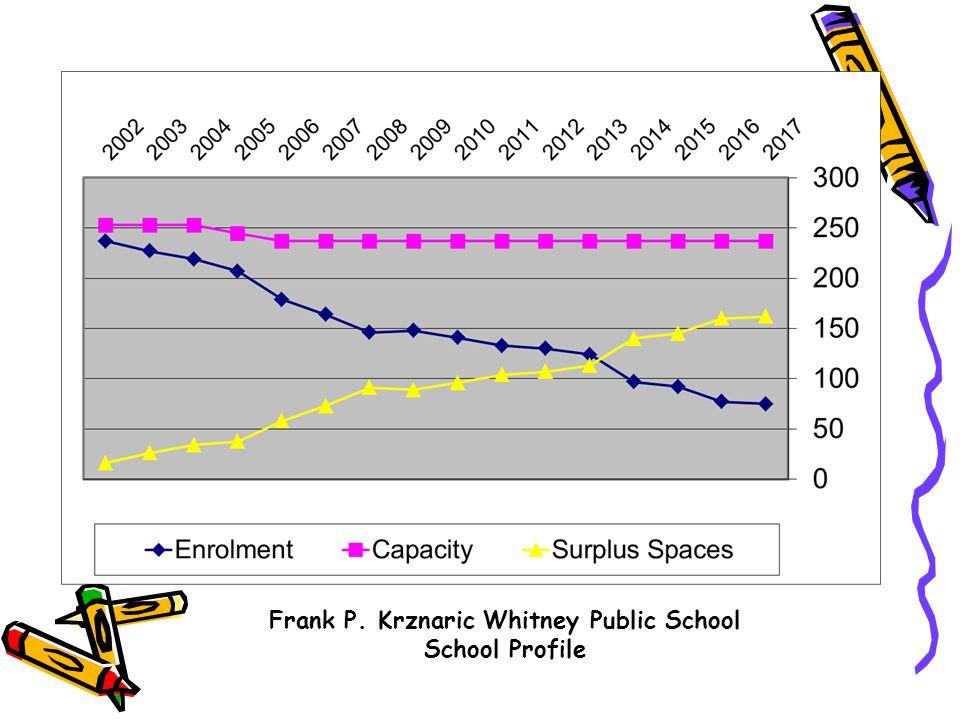 Frank P. Krznaric Whitney Public School School Profile