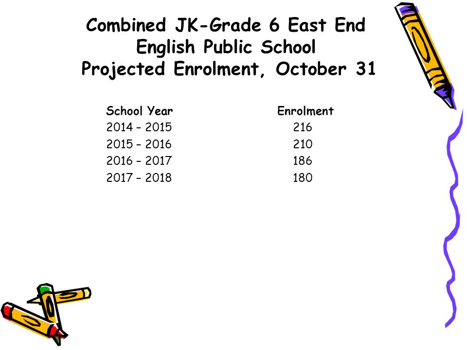 Combined JK-Grade 6 East End English Public School Projected Enrolment, October 31 School Year Enrolment 2014 – 2015 216 2015 – 2016 210 2016 – 2017186 2017 – 2018180