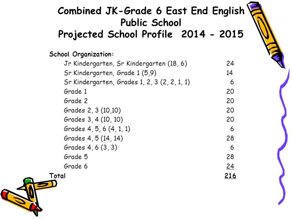 Combined JK-Grade 6 East End English Public School Projected School Profile 2014 - 2015 School Organization: Jr Kindergarten, Sr Kindergarten (18, 6) 24 Sr Kindergarten, Grade 1 (5,9) 14 Sr Kindergarten, Grades 1, 2, 3 (2, 2, 1, 1) 6 Grade 1 20 Grade 2 20 Grades 2, 3 (10,10) 20 Grades 3, 4 (10, 10) 20 Grades 4, 5, 6 (4, 1, 1) 6 Grades 4, 5 (14, 14) 28 Grades 4, 6 (3, 3) 6 Grade 5 28 Grade 6 24 Total 216
