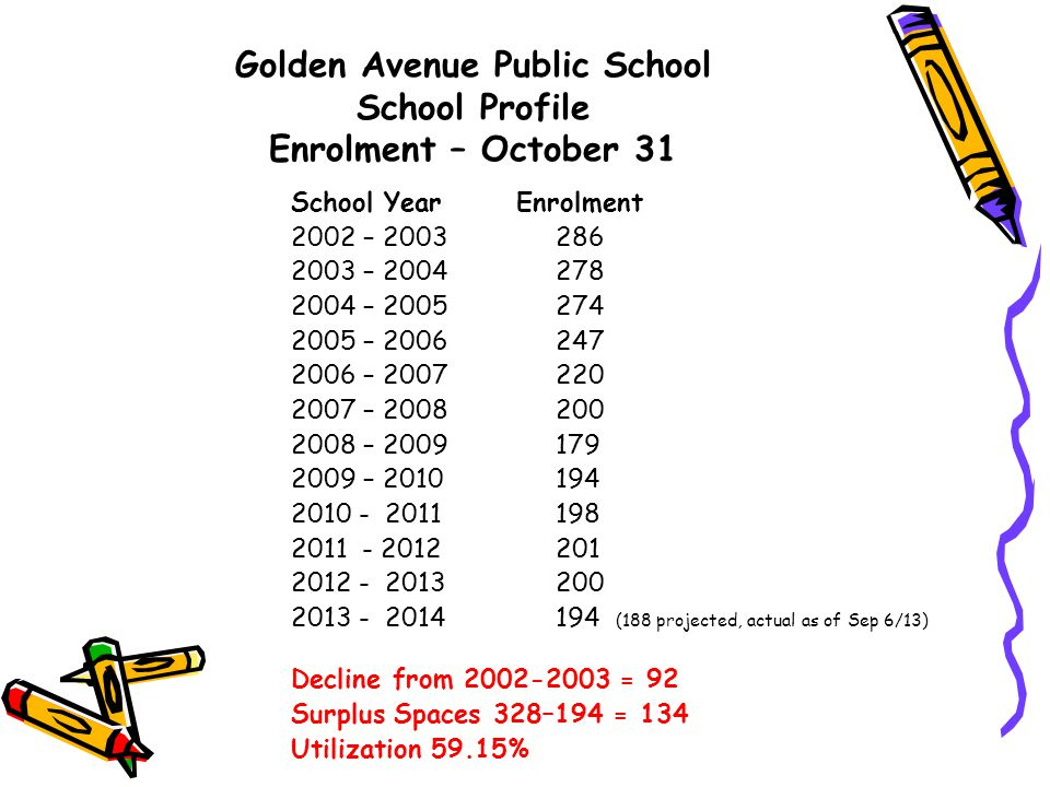 Golden Avenue Public School School Profile Enrolment – October 31 School Year Enrolment 2002 – 2003 286 2003 – 2004 278 2004 – 2005 274 2005 – 2006 247 2006 – 2007 220 2007 – 2008 200 2008 – 2009 179 2009 – 2010 194 2010 - 2011 198 2011 - 2012 201 2012 - 2013 200 2013 - 2014 194 (188 projected, actual as of Sep 6/13) Decline from 2002-2003 = 92 Surplus Spaces 328–194 = 134 Utilization 59.15%