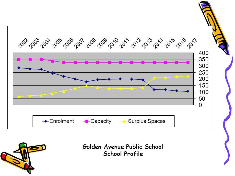Golden Avenue Public School School Profile 2013 – 2014 School Organization: JK SK, Grade 1 (10, 5, 4) 19 JK, SK, Grades 1, 2, 3 (2, 2, 1, 1, 1) 7 Grades 1, 2 (15, 4) 19 Grades 2,3 (9, 10) 19 Grades 3, 4, 5 (4, 1, 1) 6 Grades 3, 5, 6 (2, 1, 3) 6 Grades 4,5 (14, 8) 22 Grades 5, 6 (11,11) 22 Grade 5, 6, 7, 8 (2, 1, 1, 2) 6 Grades 6, 7, 8 (2, 1, 3) 6 Grades 7, 8 (16, 13) 29 Grades 7, 8 (13, 20) 33 Total 194 Staff: Principal 1.0 Classroom Teachers 9.6 Special Education Resource Teachers 6.0 Educational Assistant 11.5 Secretary 1.0 Custodians 2.3 31.4