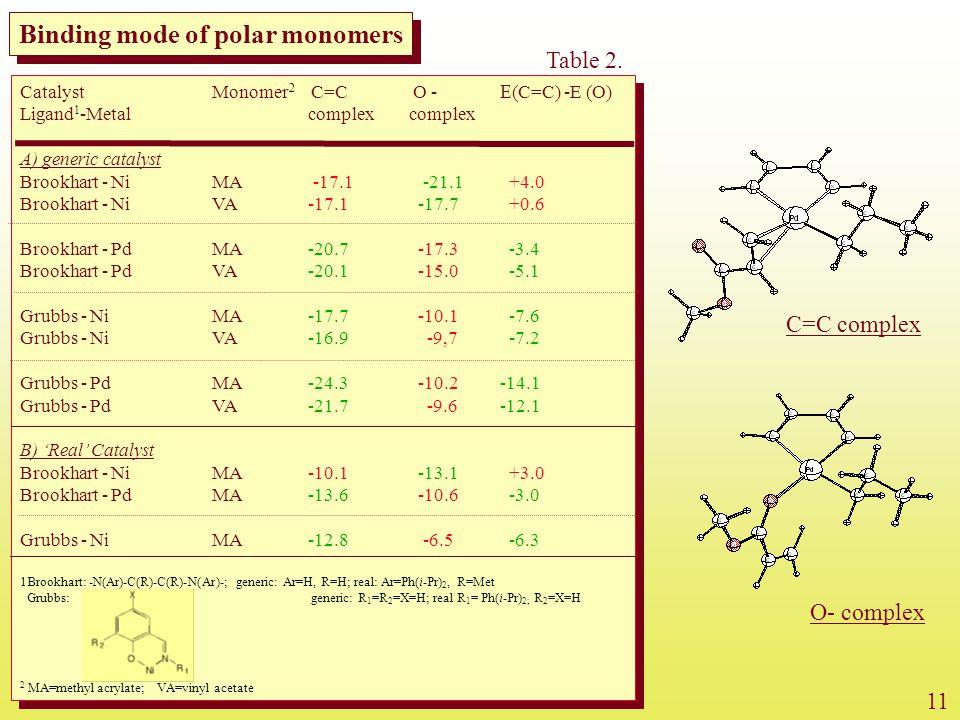 Catalyst Monomer 2 C=C O -  (C=C) -E (O) Ligand 1 -Metalcomplex complex A) generic catalyst Brookhart - NiMA -17.1 -21.1 +4.0 Brookhart - NiVA-17.1 -17.7 +0.6 Brookhart - Pd MA -20.7 -17.3 -3.4 Brookhart - PdVA-20.1 -15.0 -5.1 Grubbs - Ni MA -17.7 -10.1 -7.6 Grubbs - Ni VA-16.9 -9,7 -7.2 Grubbs - Pd MA -24.3 -10.2 -14.1 Grubbs - PdVA-21.7 -9.6-12.1 B) 'Real' Catalyst Brookhart - NiMA -10.1 -13.1 +3.0 Brookhart - Pd MA -13.6 -10.6 -3.0 Grubbs - Ni MA -12.8 -6.5 -6.3 1Brookhart: -N(Ar)-C(R)-C(R)-N(Ar)-; generic: Ar=H, R=H; real: Ar=Ph(i-Pr) 2, R=Met Grubbs: generic: R 1 =R 2 =X=H; real R 1 = Ph(i-Pr) 2; R 2 =X=H 2 MA=methyl acrylate; VA=vinyl acetate Catalyst Monomer 2 C=C O -  (C=C) -E (O) Ligand 1 -Metalcomplex complex A) generic catalyst Brookhart - NiMA -17.1 -21.1 +4.0 Brookhart - NiVA-17.1 -17.7 +0.6 Brookhart - Pd MA -20.7 -17.3 -3.4 Brookhart - PdVA-20.1 -15.0 -5.1 Grubbs - Ni MA -17.7 -10.1 -7.6 Grubbs - Ni VA-16.9 -9,7 -7.2 Grubbs - Pd MA -24.3 -10.2 -14.1 Grubbs - PdVA-21.7 -9.6-12.1 B) 'Real' Catalyst Brookhart - NiMA -10.1 -13.1 +3.0 Brookhart - Pd MA -13.6 -10.6 -3.0 Grubbs - Ni MA -12.8 -6.5 -6.3 1Brookhart: -N(Ar)-C(R)-C(R)-N(Ar)-; generic: Ar=H, R=H; real: Ar=Ph(i-Pr) 2, R=Met Grubbs: generic: R 1 =R 2 =X=H; real R 1 = Ph(i-Pr) 2; R 2 =X=H 2 MA=methyl acrylate; VA=vinyl acetate C=C complex O- complex Binding mode of polar monomers 11 Table 2.