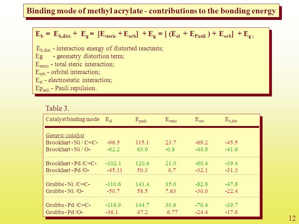 Catalyst/binding modeE el E pauli E steric E orb E b,dist Generic catalyst Brookhart - Ni / C=C- -96.5115.123.7-69.2-45.5 Brookhart - Ni / O- -62.2 63.0-0.8-40.8-41.6 Brookhart - Pd /C=C--102.1120.621.0-60.4-39.4 Brookhart - Pd /O- -45.11 50.3 0.7-32.1-31.3 Grubbs - Ni /C=C--110.6141.435.0-82.8-47.8 Grubbs - Ni /O- -50.7 58.57.63-30.0-22.4 Grubbs - Pd /C=C--116.9144.730.6-70.4-39.7 Grubbs - Pd /O--36.1 47.2 6.77-24.4-17.6 Catalyst/binding modeE el E pauli E steric E orb E b,dist Generic catalyst Brookhart - Ni / C=C- -96.5115.123.7-69.2-45.5 Brookhart - Ni / O- -62.2 63.0-0.8-40.8-41.6 Brookhart - Pd /C=C--102.1120.621.0-60.4-39.4 Brookhart - Pd /O- -45.11 50.3 0.7-32.1-31.3 Grubbs - Ni /C=C--110.6141.435.0-82.8-47.8 Grubbs - Ni /O- -50.7 58.57.63-30.0-22.4 Grubbs - Pd /C=C--116.9144.730.6-70.4-39.7 Grubbs - Pd /O--36.1 47.2 6.77-24.4-17.6 Binding mode of methyl acrylate - contributions to the bonding energy 12 Table 3.