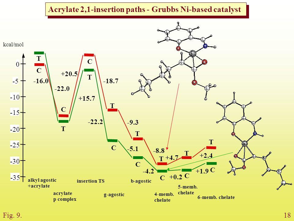 Acrylate 2,1-insertion paths - Grubbs Ni-based catalyst 0 -10 -5 -15 -20 -25 -30 -35 alkyl agostic +acrylate acrylate p complex insertion TS g-agostic b-agostic 4-memb.