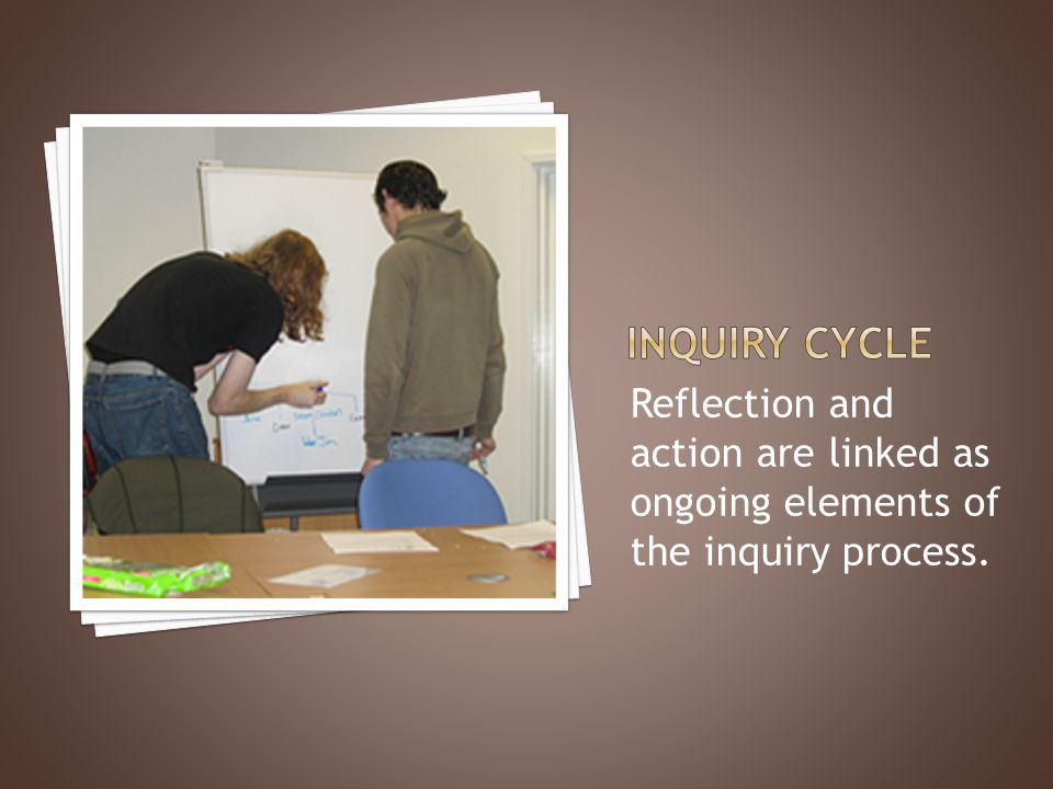 Reflection and action are linked as ongoing elements of the inquiry process.