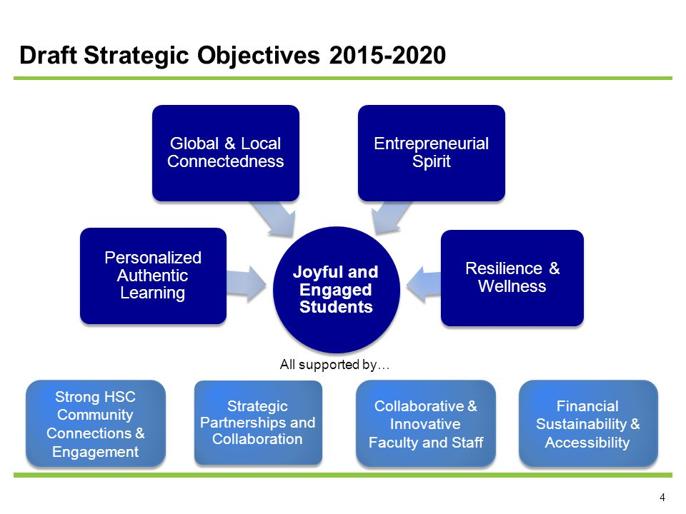 4 Draft Strategic Objectives 2015-2020 Joyful and Engaged Students Personalized Authentic Learning Global & Local Connectedness Entrepreneurial Spirit Resilience & Wellness Collaborative & Innovative Faculty and Staff Strong HSC Community Connections & Engagement Strong HSC Community Connections & Engagement All supported by… Strategic Partnerships and Collaboration Financial Sustainability & Accessibility