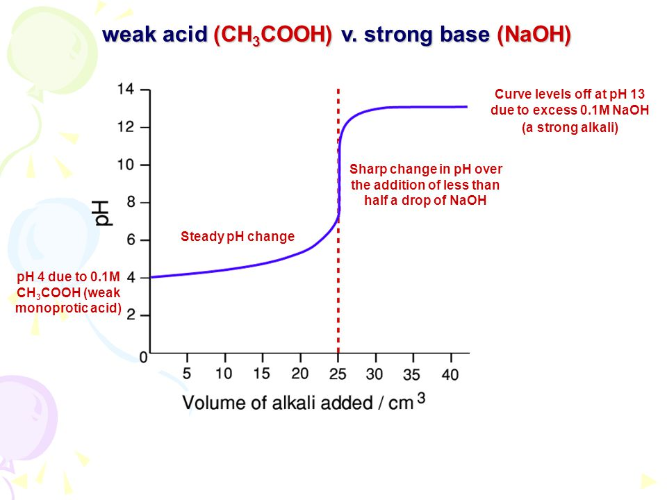 Steady pH change Sharp change in pH over the addition of less than half a drop of NaOH Curve levels off at pH 13 due to excess 0.1M NaOH (a strong alk