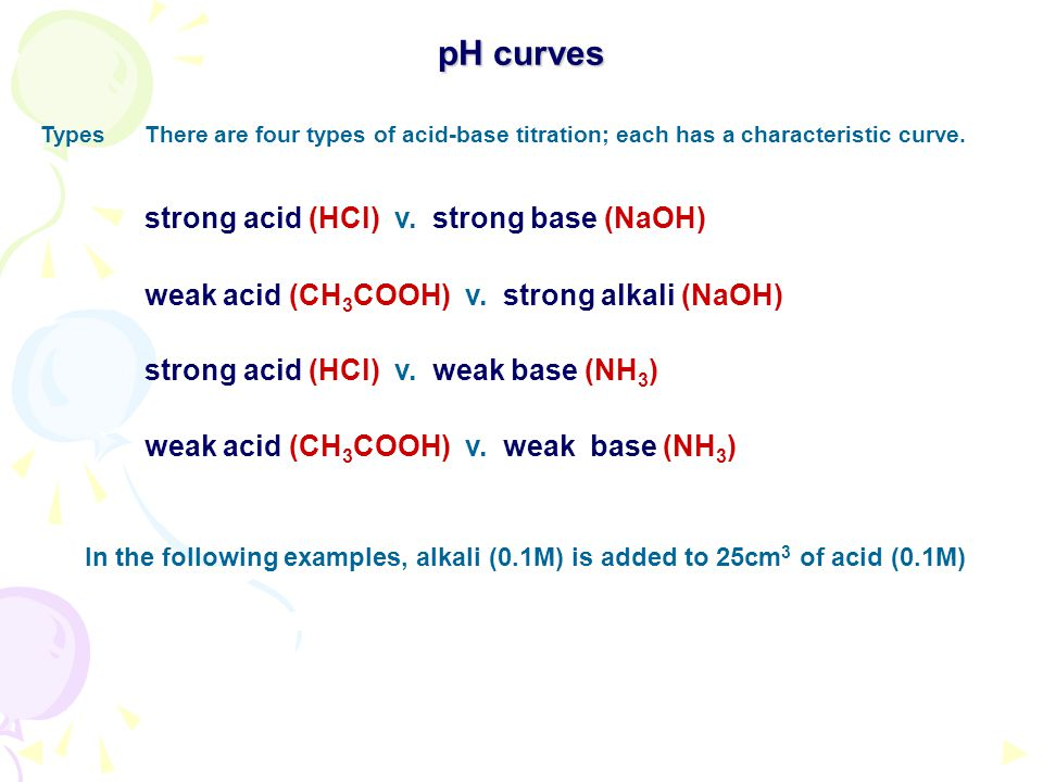 pH curves TypesThere are four types of acid-base titration; each has a characteristic curve.