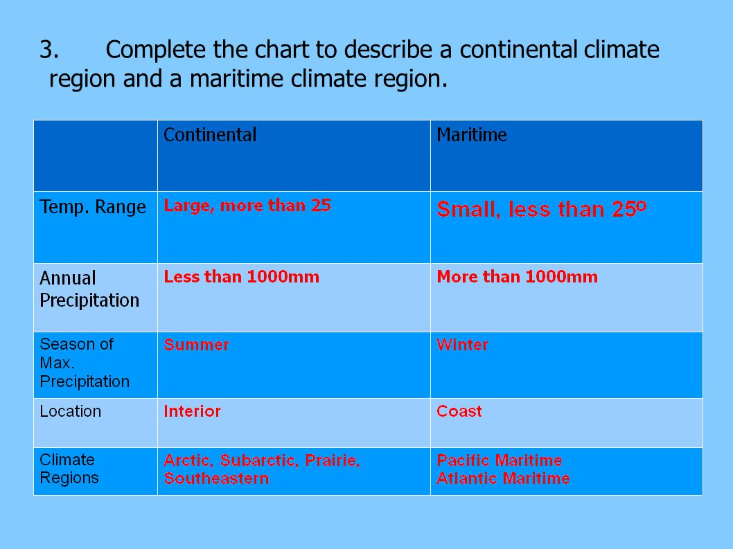 3.Complete the chart to describe a continental climate region and a maritime climate region.