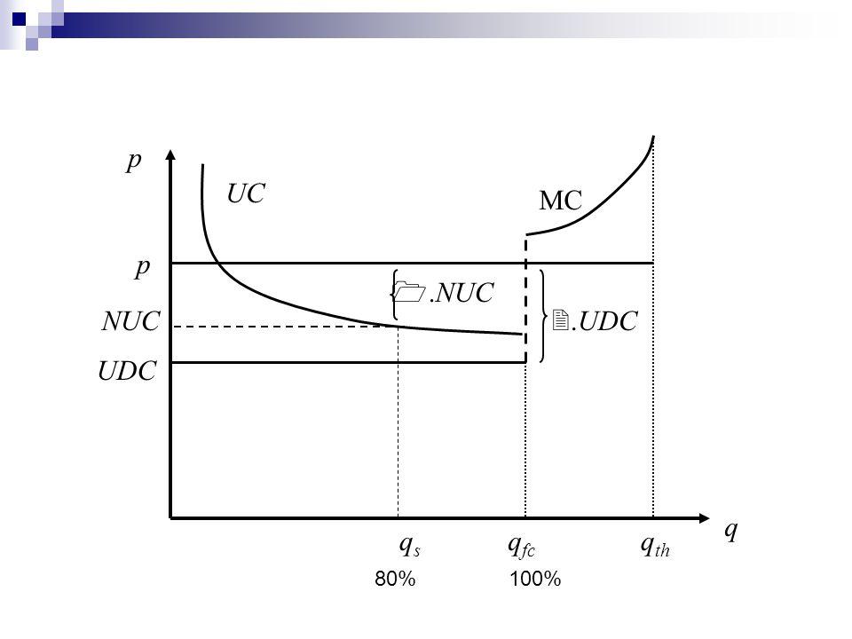 q q fc q th UC MC UDC p qsqs NUC p .NUC .UDC 80%100%