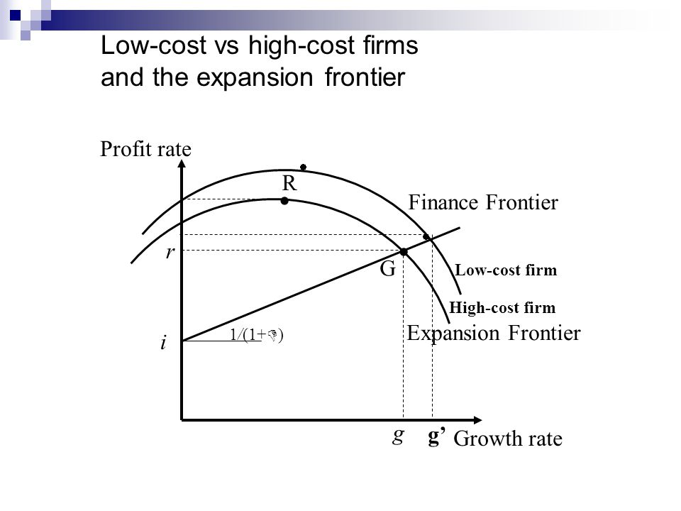 1/(1+  ) i G R   Growth rate Profit rate Expansion Frontier Finance Frontier g r Low-cost vs high-cost firms and the expansion frontier   g' Low-cost firm High-cost firm