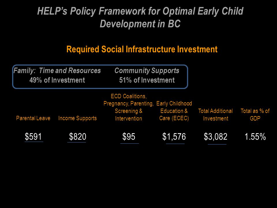 HELP's Policy Framework for Optimal Early Child Development in BC Required Social Infrastructure Investment Family: Time and ResourcesCommunity Supports 49% of Investment51% of Investment Parental LeaveIncome Supports ECD Coalitions, Pregnancy, Parenting, Screening & Intervention Early Childhood Education & Care (ECEC) Total Additional Investment Total as % of GDP $591$820$95$1,576$3, %