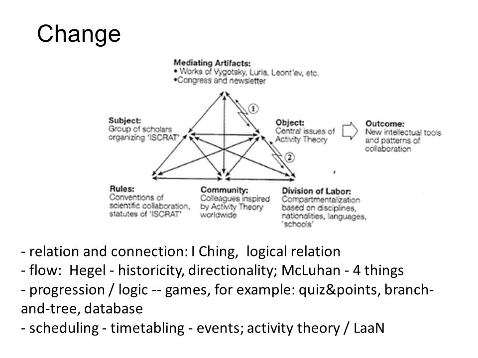 Change - relation and connection: I Ching, logical relation - flow: Hegel - historicity, directionality; McLuhan - 4 things - progression / logic -- games, for example: quiz&points, branch- and-tree, database - scheduling - timetabling - events; activity theory / LaaN