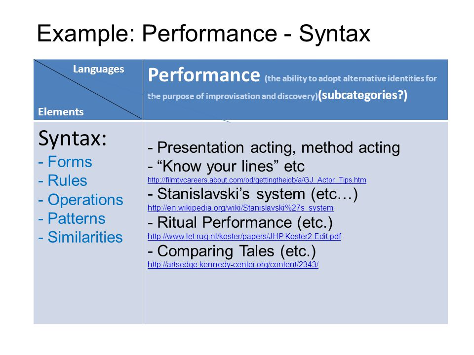 Example: Performance - Syntax Languages Elements Performance (the ability to adopt alternative identities for the purpose of improvisation and discovery) (subcategories ) Syntax: - Forms - Rules - Operations - Patterns - Similarities - Presentation acting, method acting - Know your lines etc http://filmtvcareers.about.com/od/gettingthejob/a/GJ_Actor_Tips.htm http://filmtvcareers.about.com/od/gettingthejob/a/GJ_Actor_Tips.htm - Stanislavski's system (etc…) http://en.wikipedia.org/wiki/Stanislavski%27s_system http://en.wikipedia.org/wiki/Stanislavski%27s_system - Ritual Performance (etc.) http://www.let.rug.nl/koster/papers/JHP.Koster2.Edit.pdf http://www.let.rug.nl/koster/papers/JHP.Koster2.Edit.pdf - Comparing Tales (etc.) http://artsedge.kennedy-center.org/content/2343/