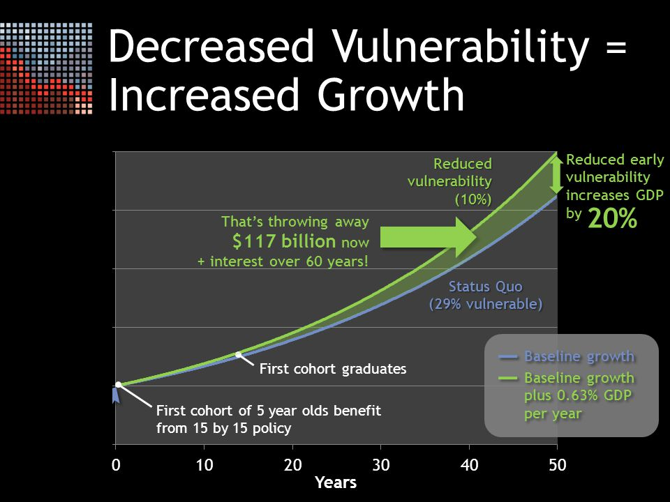 Decreased Vulnerability = Increased Growth First cohort of 5 year olds benefit from 15 by 15 policy First cohort graduates Status Quo (29% vulnerable) Reduced vulnerability (10%) That's throwing away $117 billion now + interest over 60 years.