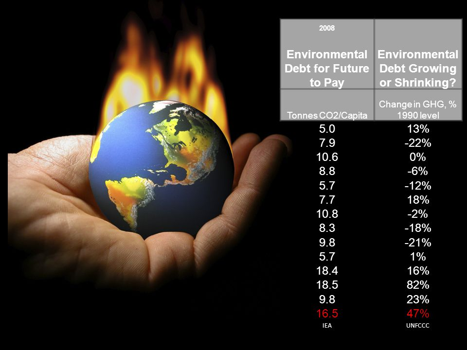 2008 Environmental Debt for Future to Pay Environmental Debt Growing or Shrinking.