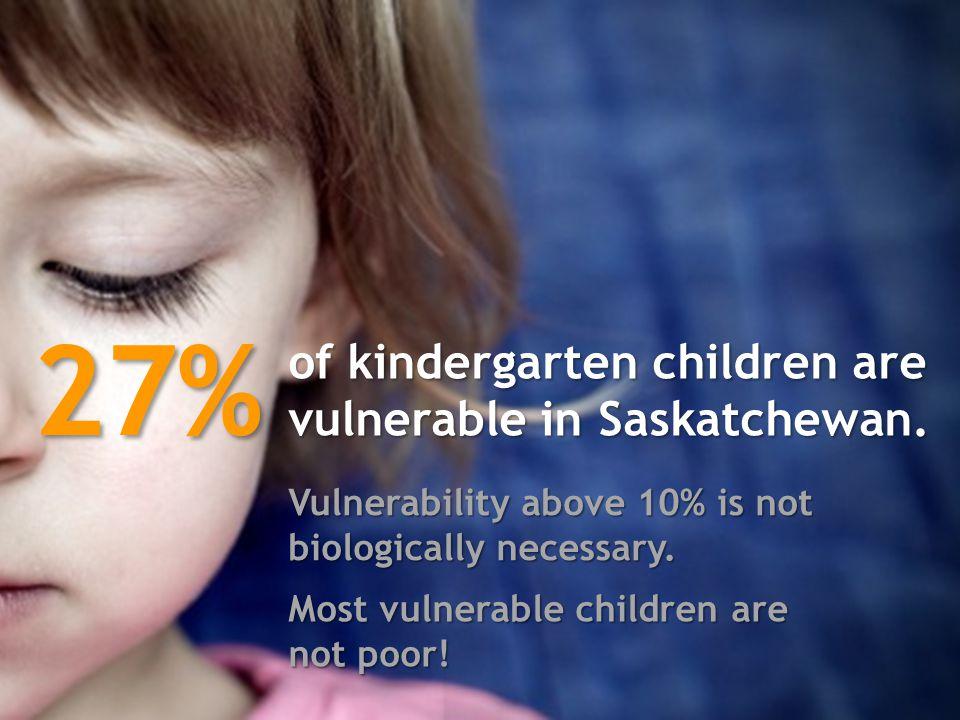 of kindergarten children are vulnerable in Saskatchewan.