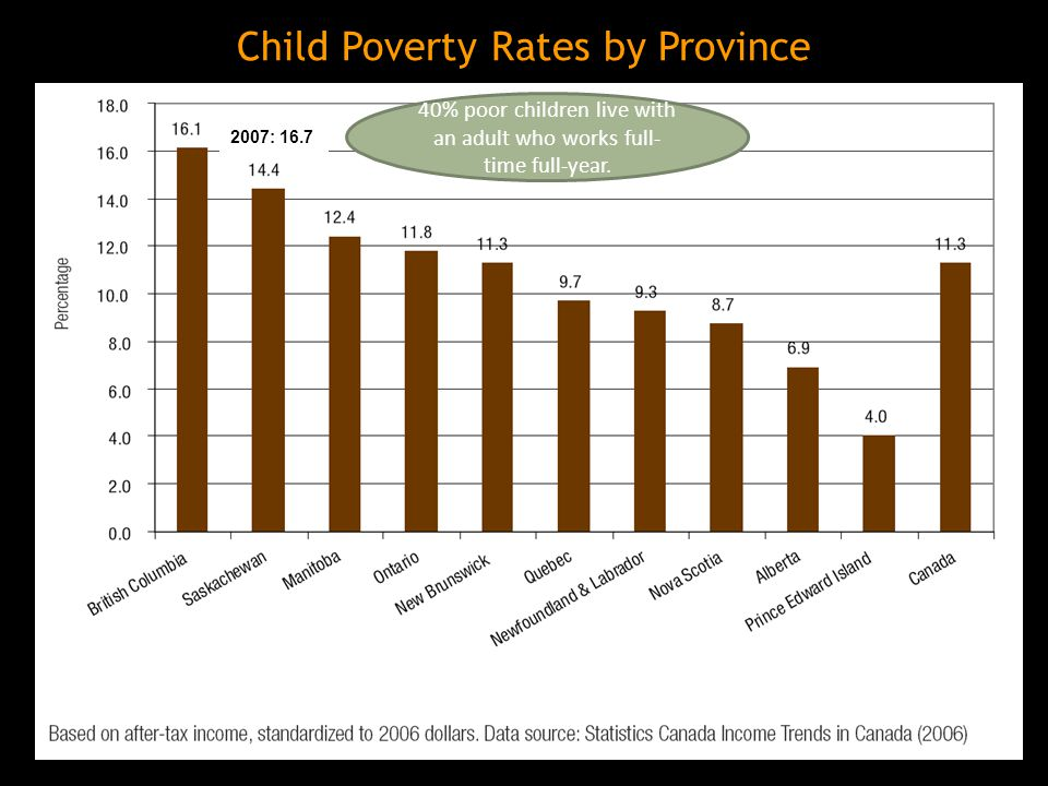 Child Poverty Rates by Province 40% poor children live with an adult who works full- time full-year.