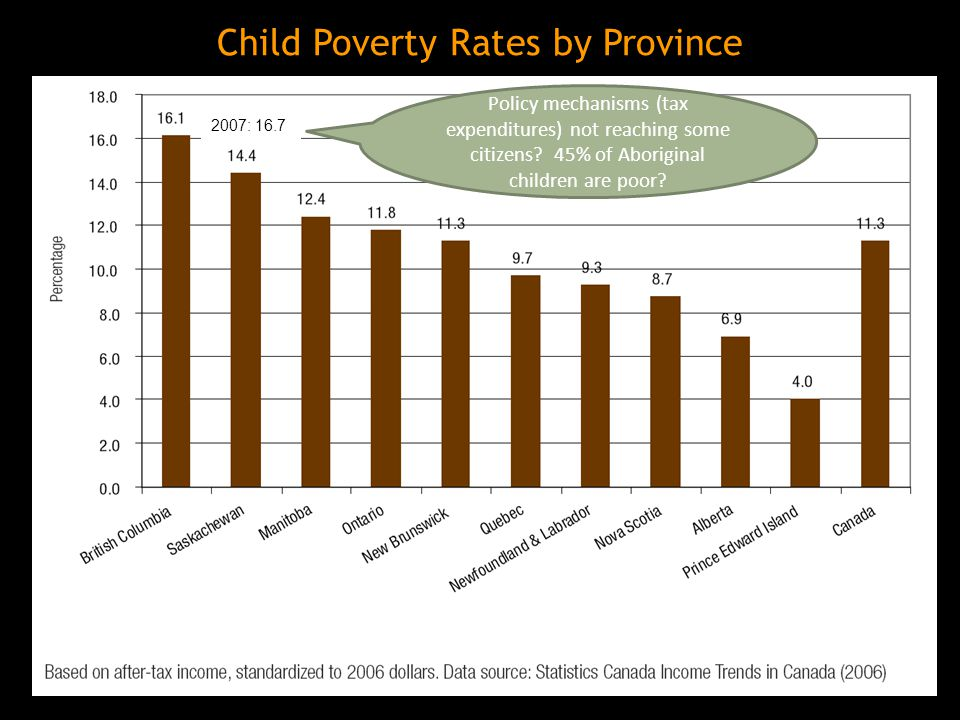 Child Poverty Rates by Province Policy mechanisms (tax expenditures) not reaching some citizens.