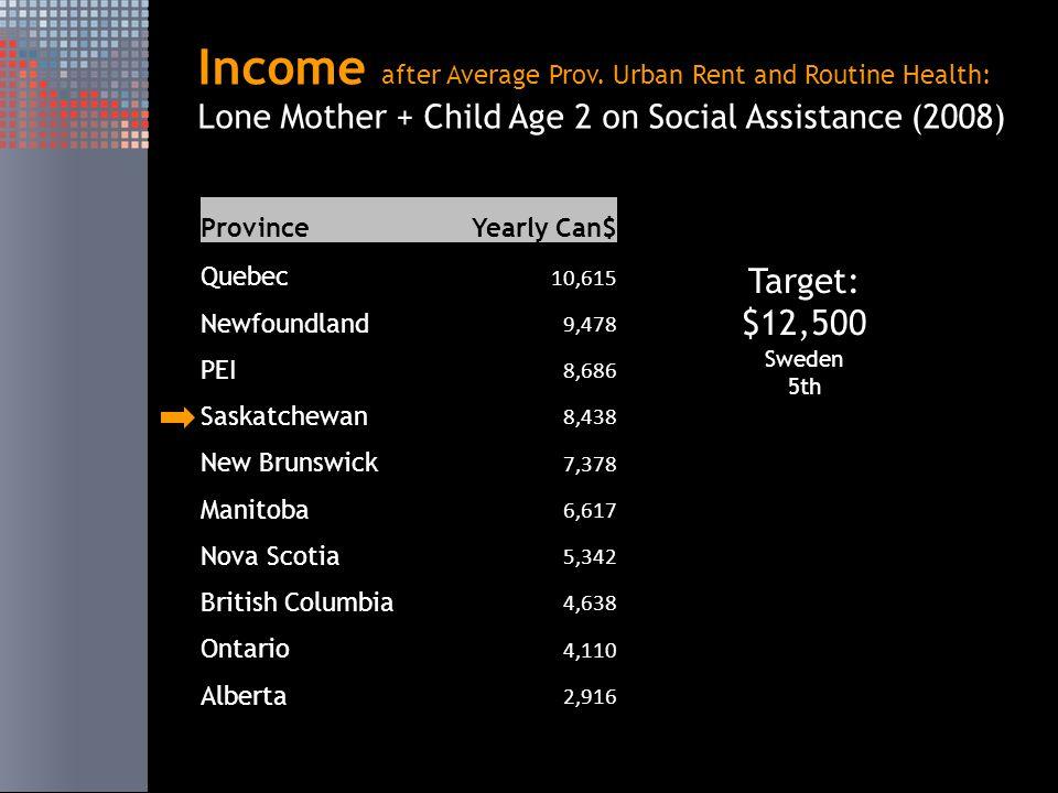 ProvinceYearly Can$ Quebec 10,615 Newfoundland 9,478 PEI 8,686 Saskatchewan 8,438 New Brunswick 7,378 Manitoba 6,617 Nova Scotia 5,342 British Columbia 4,638 Ontario 4,110 Alberta 2,916 Income after Average Prov.