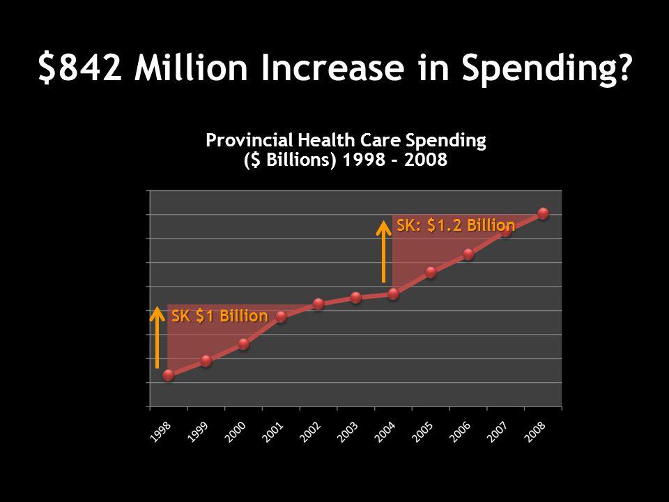 $842 Million Increase in Spending.