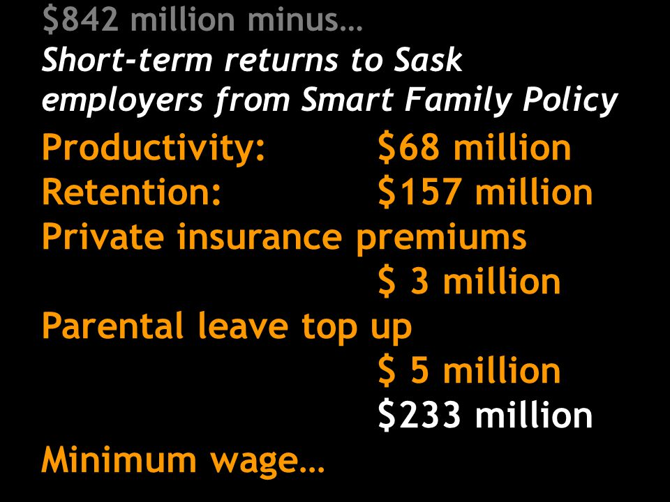 $842 million minus… Short-term returns to Sask employers from Smart Family Policy Productivity: $68 million Retention: $157 million Private insurance premiums $ 3 million Parental leave top up $ 5 million $233 million Minimum wage…
